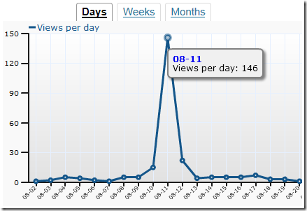 minor reddit effect chart